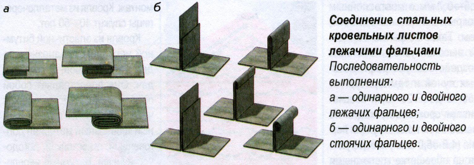 Схема соединения фальцев