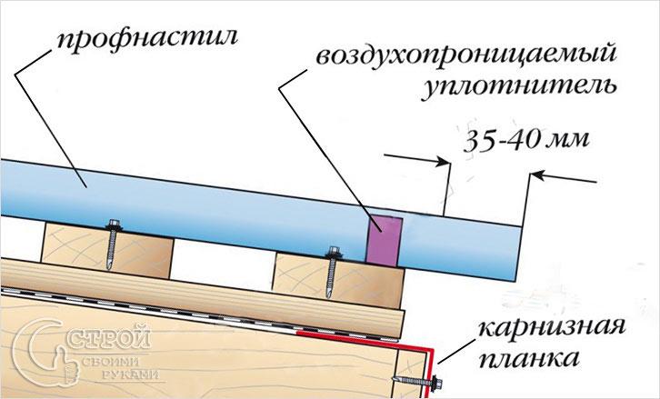 Схема укладки карниза из листов профнастила