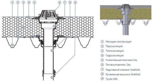 Схема устройства кровельной воронки-водостока
