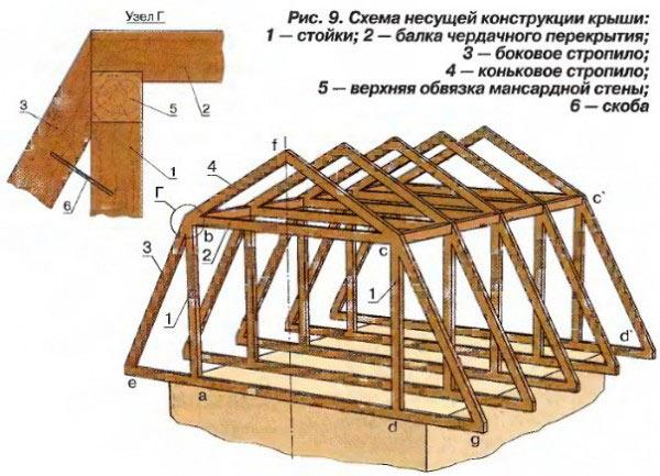 Схема стропильной системы ломаной крыши