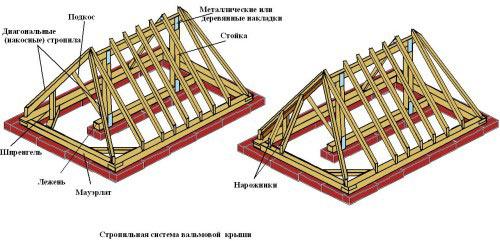 Схема стропильной системы вальмовой крыши.