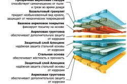 Структура листа композитной черепицы