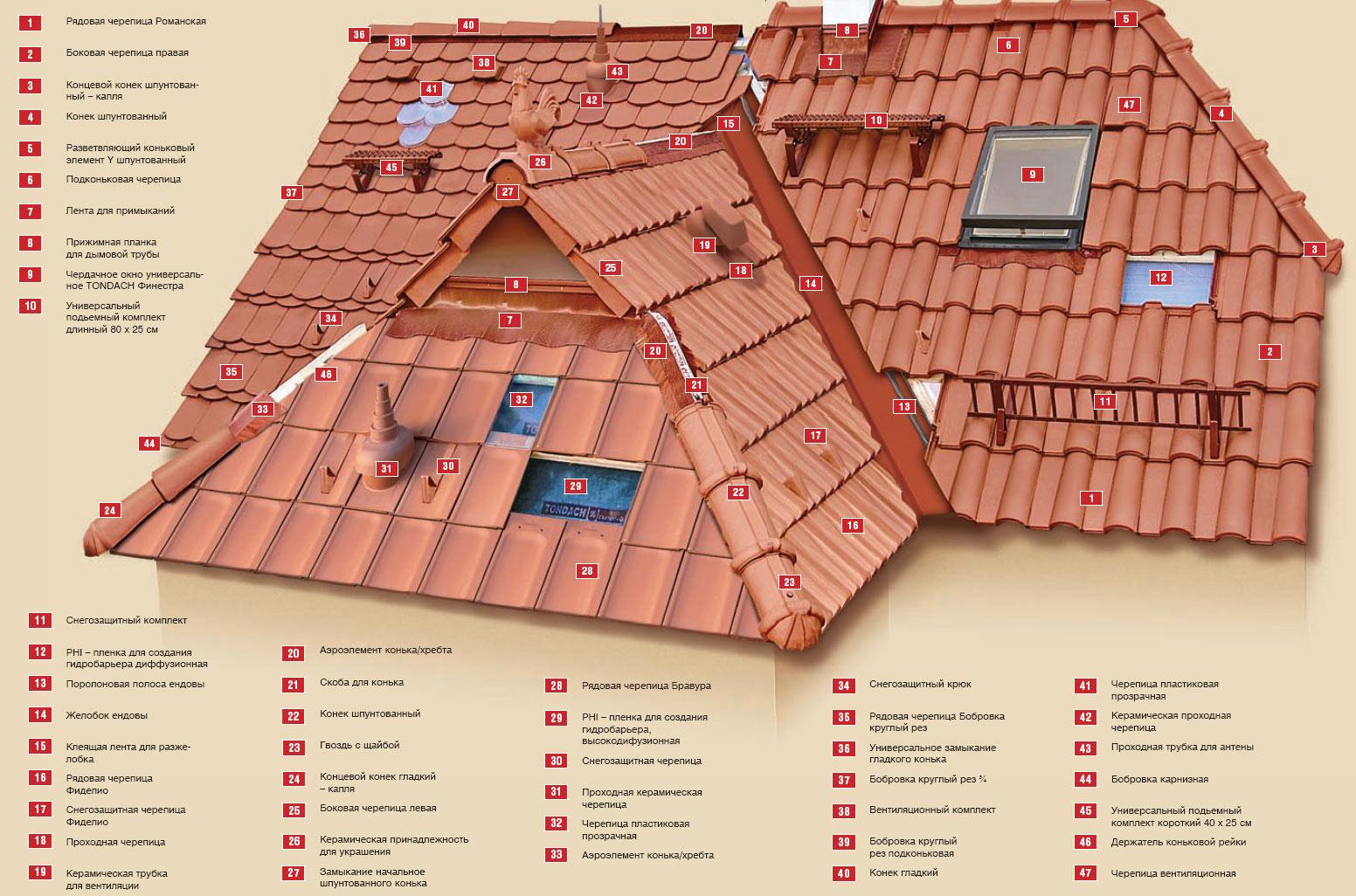 схема вальмовой г-образной крыши