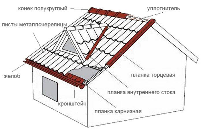 Структура ремонта кровли из металлочерепицы