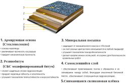 Структура листа мягкой битумной кровли