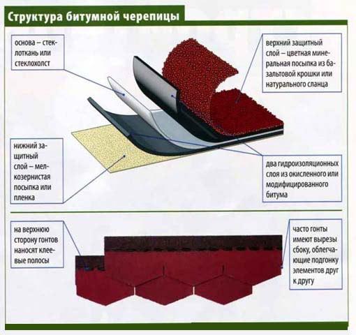 Структура битумной черепицы