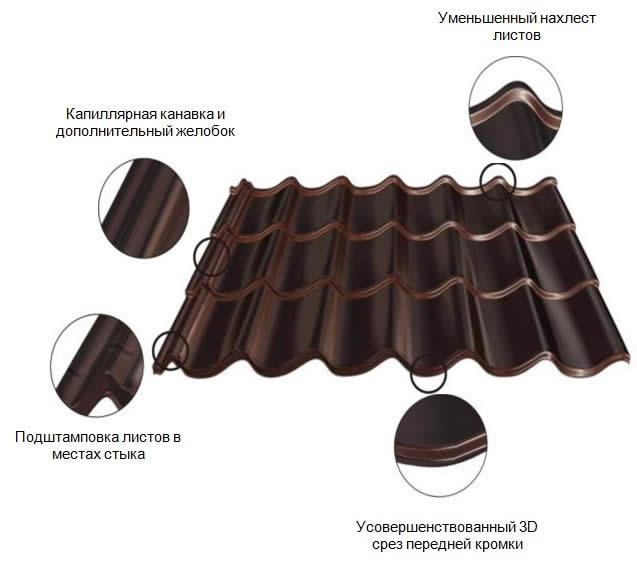 структура листа из металлочерепицы