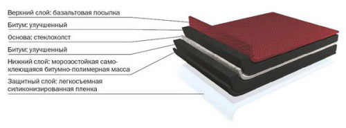 Структура гибкой кровли