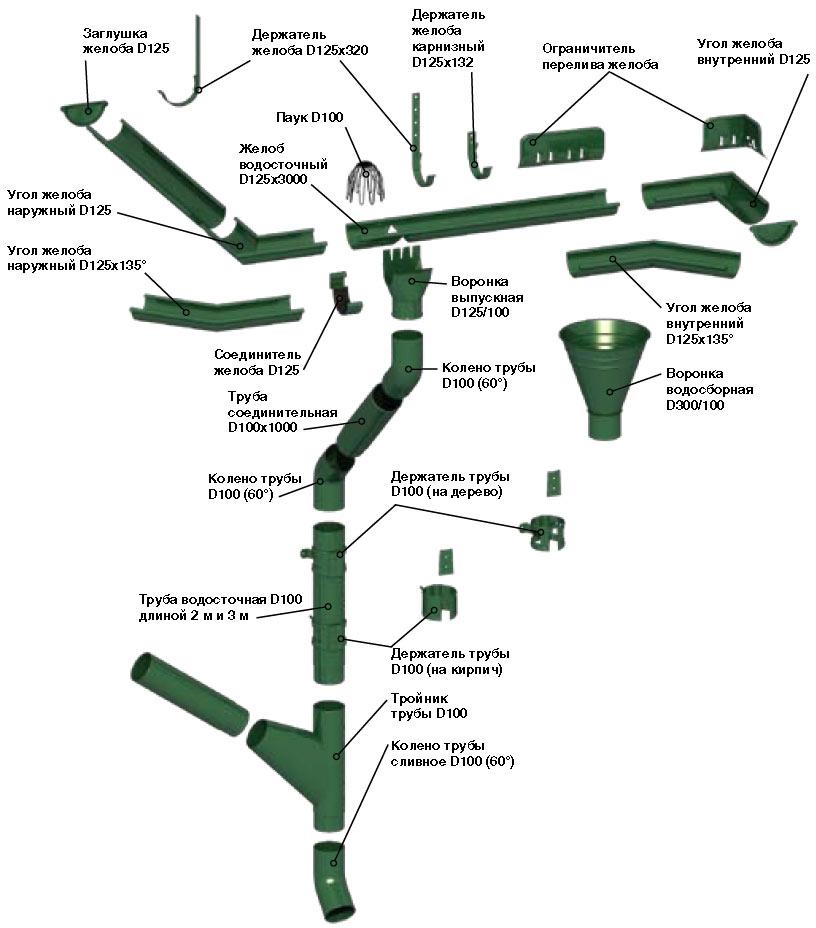Схема элементов водосточной
