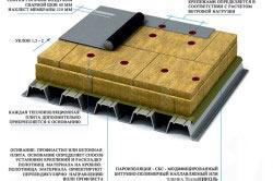 Технология мембранной кровли