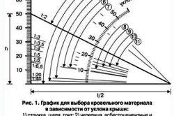 Диаграмма выбора уклона крыши в зависимости от покрытия