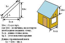 Схема расчета угла наклона односкатной крыши