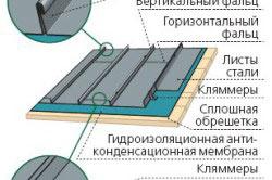 Схема устройства монтажа металлической кровли