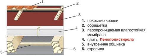 Утеплённая крыша дома своими руками