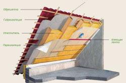 Схема внутреннего утепления крыши