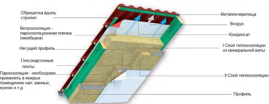 Кровельный пирог для утепления скатной крыши