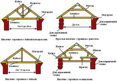 основные узлы висячих стропил