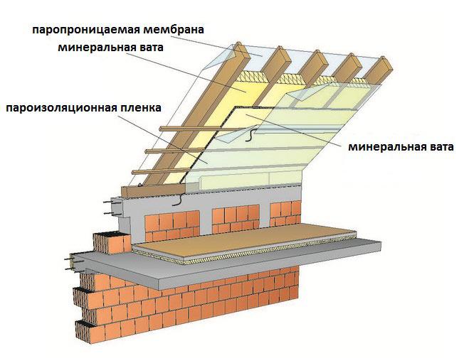 Вариант схемы изоляции ломаной крыши