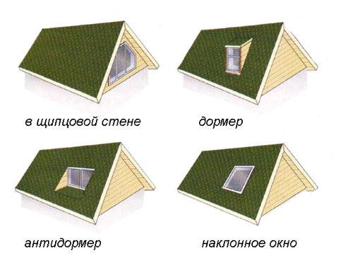 Виды окон на крыше
