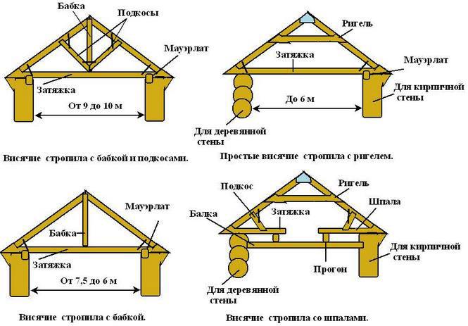 """висячие стропила """" Дача, сад и огород на Урале"""