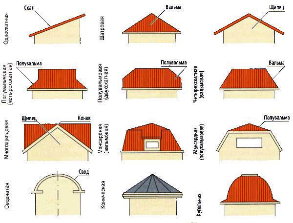 Виды конструкций крыши