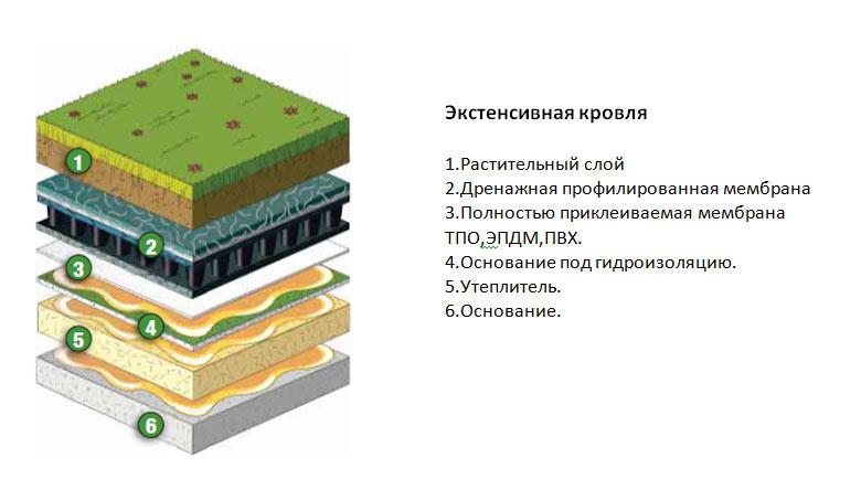 Кровельный пирог зеленой