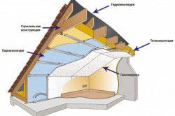 Схема теплоизоляции мансарды