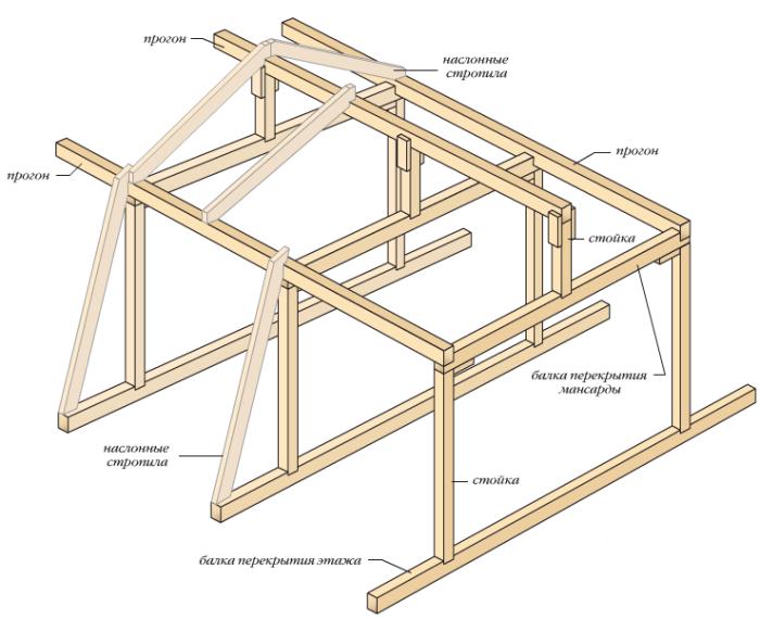 Как построить мансардную крышу своими руками фото
