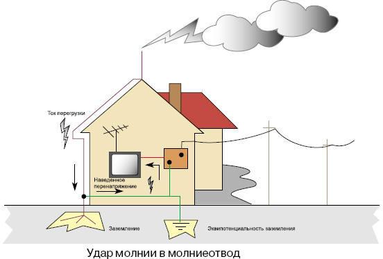 Устройство молниеотвода в частном доме своими руками 15