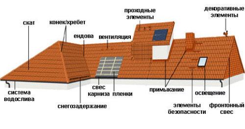Схема устройства крыши из цементно-песчаной черепицы