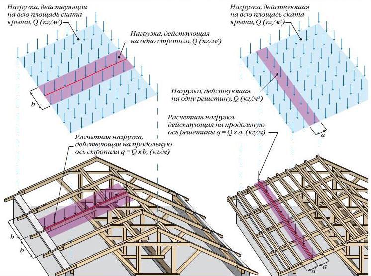 Схема распределения нагрузок стропильной системы на дом