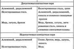 Рекомендации по выбору материалов при изготовлении антенн