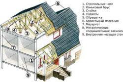 Конструкция дома с двускатной крышей.