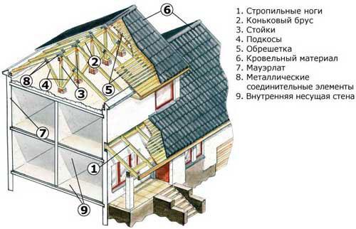 Конструкция двухскатной крыши.