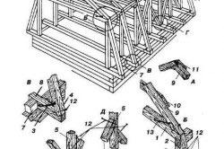Стропильная система ломанной  двускатной крыши