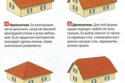 Основные формы крыш