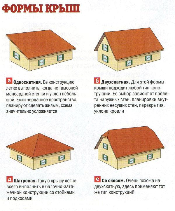 Крыша у дома своими руками картинки