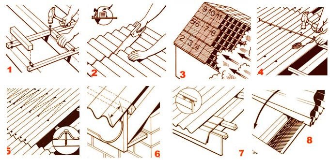 Как сделать крышу своими руками ондулина