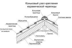Устройство крыши, покрытой керамической черепицей.