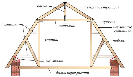 Как собрать крышу своими руками