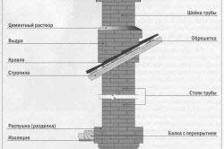 Конструкция дымохода для камина