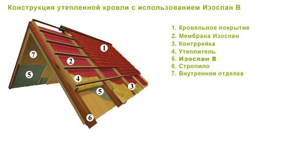 Изоспан С Инструкция По Применению Для Крыши - фото 6