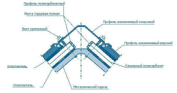 Монтаж поликарбоната на крышу своими руками 95