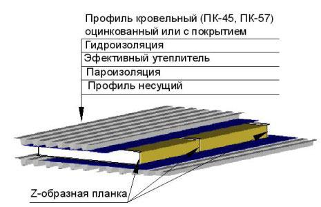 Структура кровельного пирога для крыши из профнастила