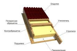 Схема кровельного пирога с ондулином