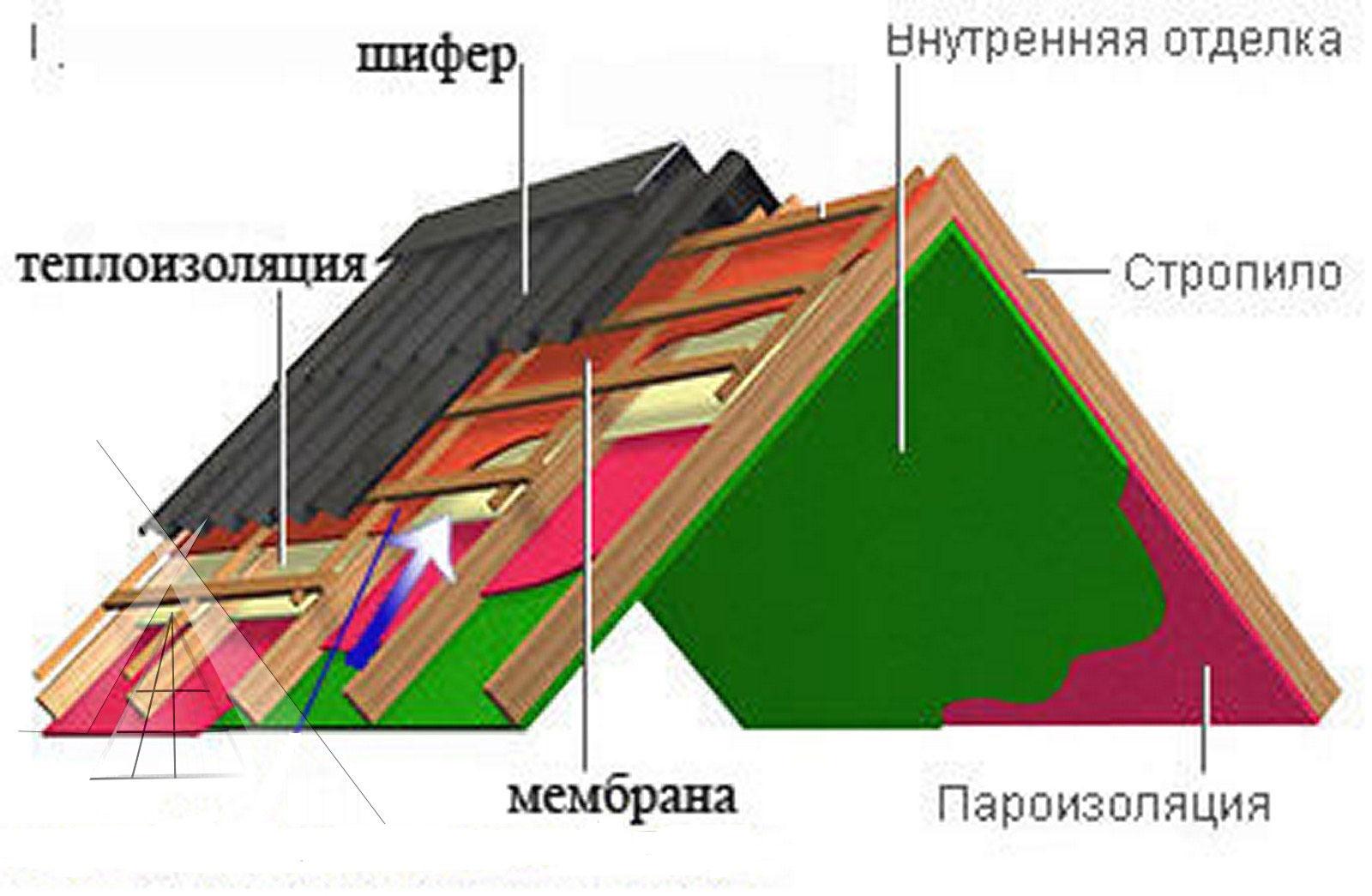 Мягкие кровельные материалы красноярск