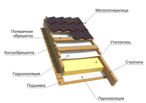 Кровельный пирог крыши из металлочерепицы