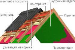 Схема крыши, покрытой ондулином