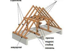 Строение двускатной крыши.