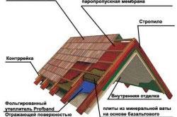 Схема утепления мансарды с внешней и внутренней стороны